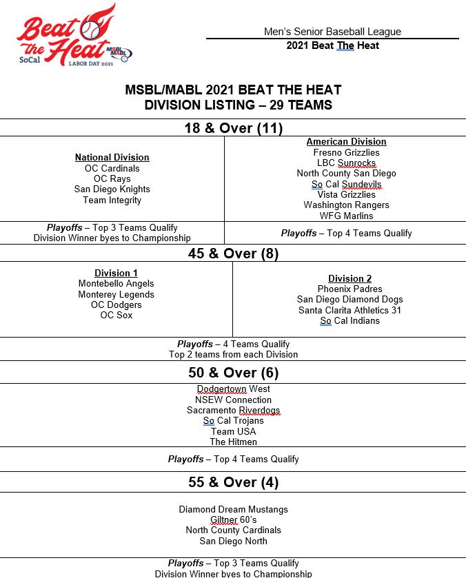 Beat the heat 2021 final teams